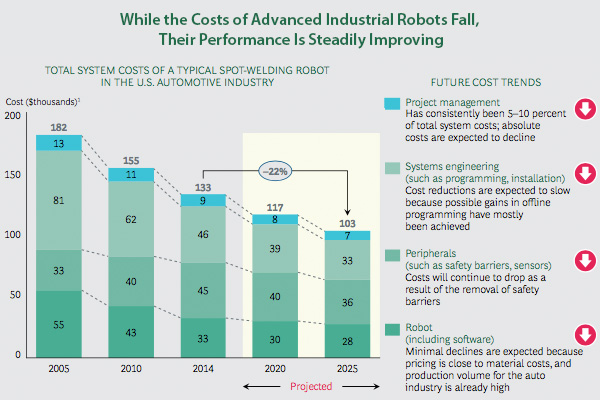 Falling installation costs and improving performance of robots